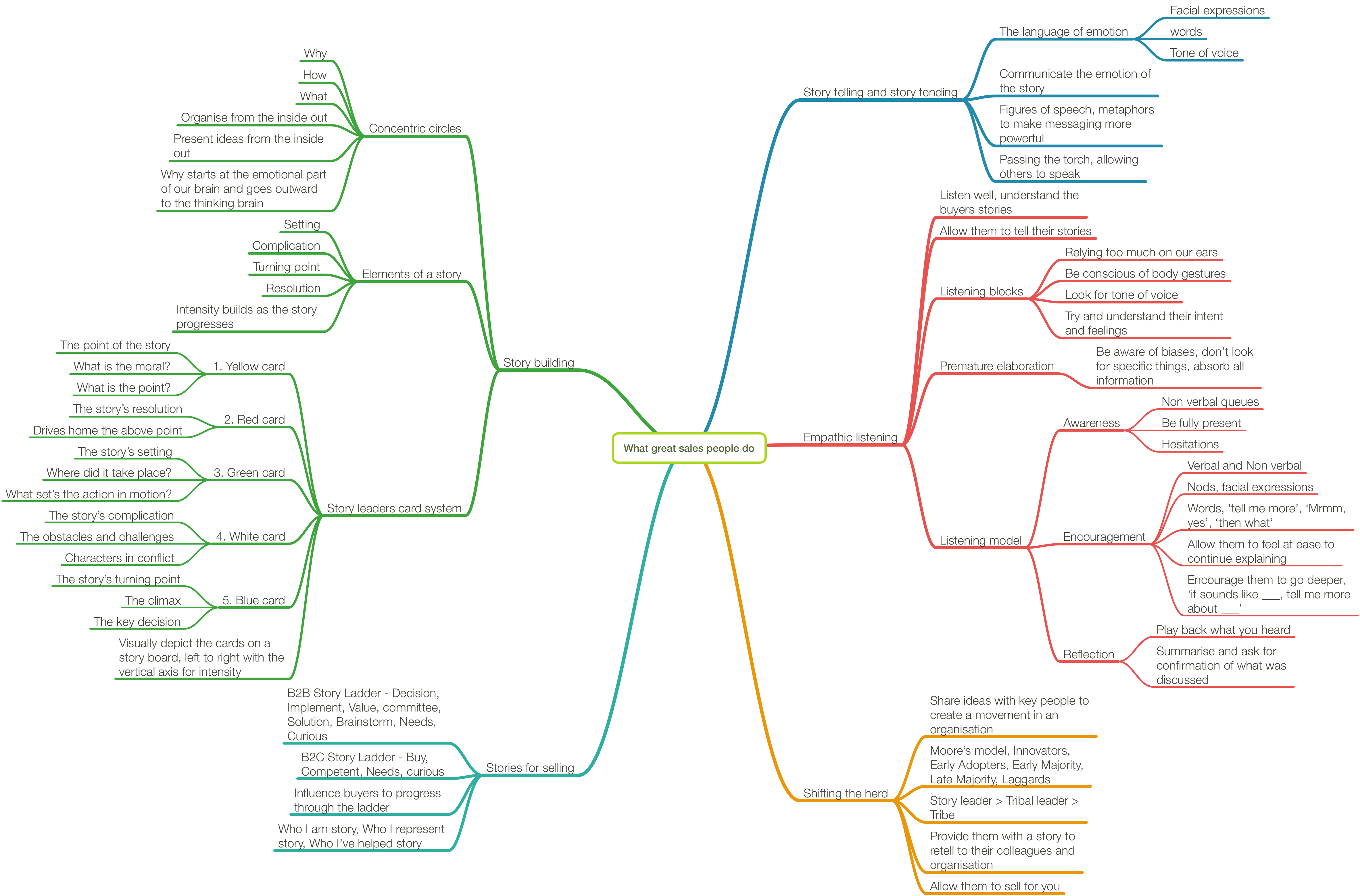 What Great Sales People Do Mind Map